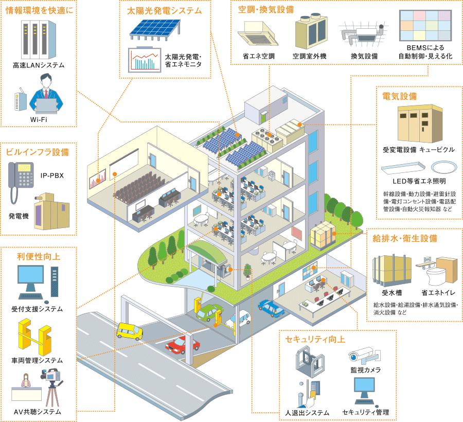 建築設備事業 | 西部電気工業株式会社